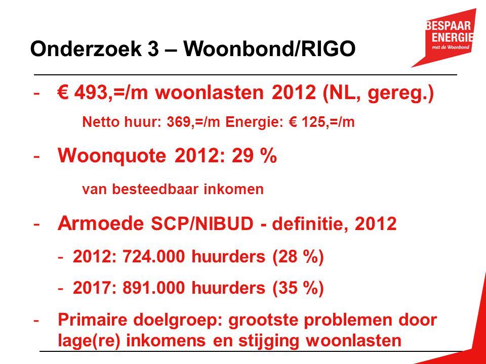 Onderzoek 3 – Woonbond/RIGO -€ 493,=/m woonlasten 2012 (NL, gereg.) Netto huur: 369,=/m Energie: € 125,=/m -Woonquote 2012: 29 % van besteedbaar inkom