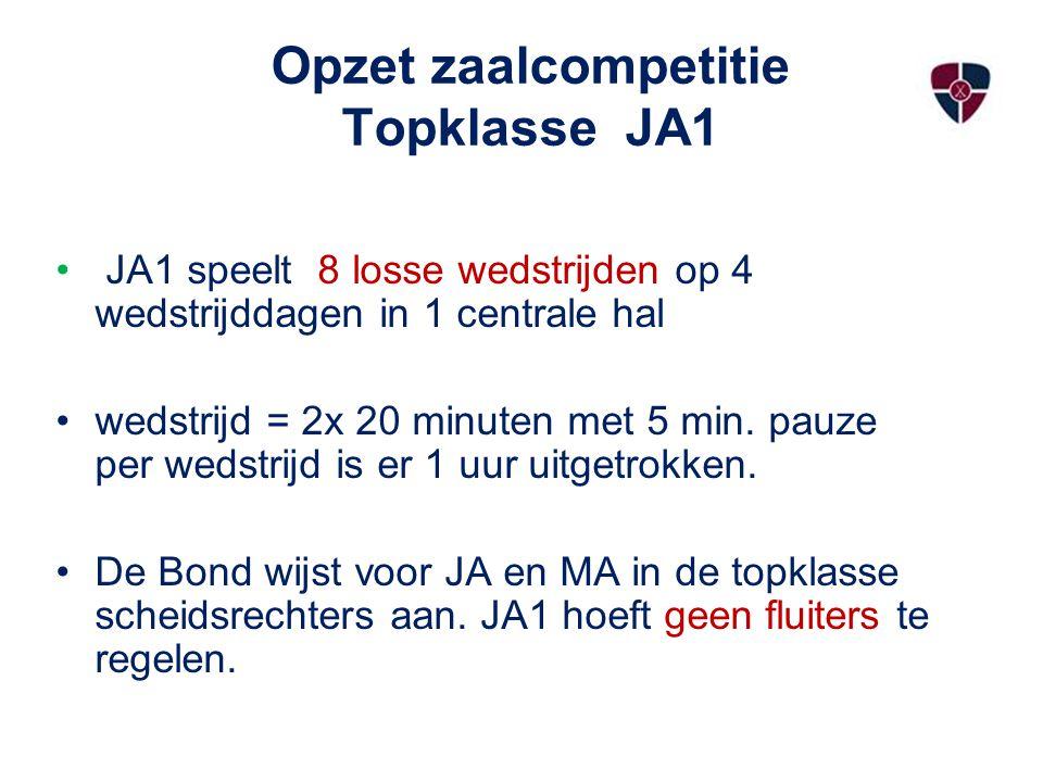 Opzet zaalcompetitie Topklasse JA1 JA1 speelt 8 losse wedstrijden op 4 wedstrijddagen in 1 centrale hal wedstrijd = 2x 20 minuten met 5 min. pauze per