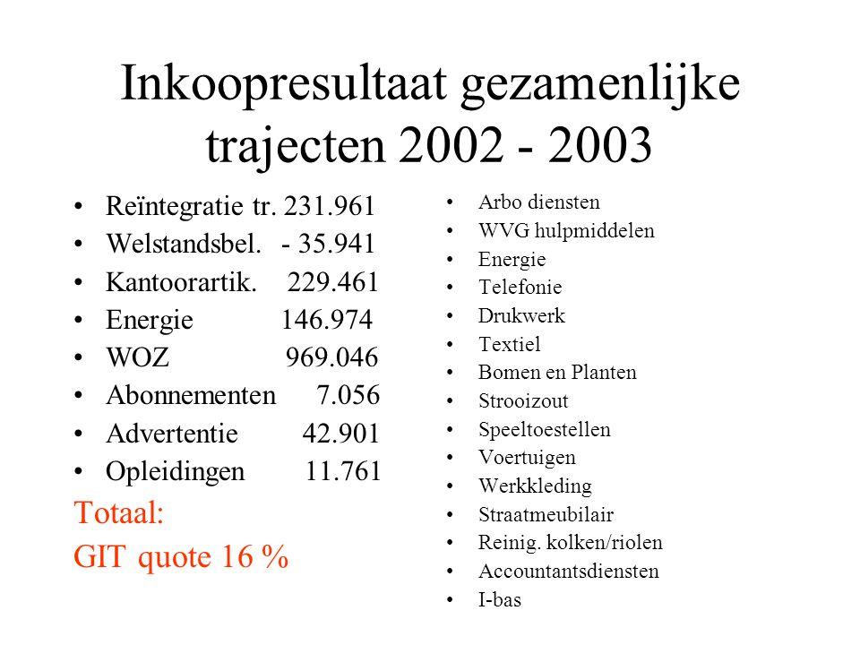 Inkoopresultaat gezamenlijke trajecten 2002 - 2003 Reïntegratie tr. 231.961 Welstandsbel. - 35.941 Kantoorartik. 229.461 Energie 146.974 WOZ 969.046 A