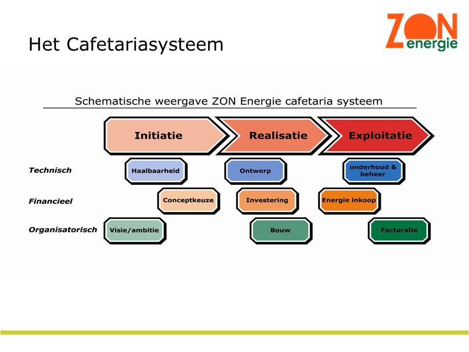 Het Cafetariasysteem
