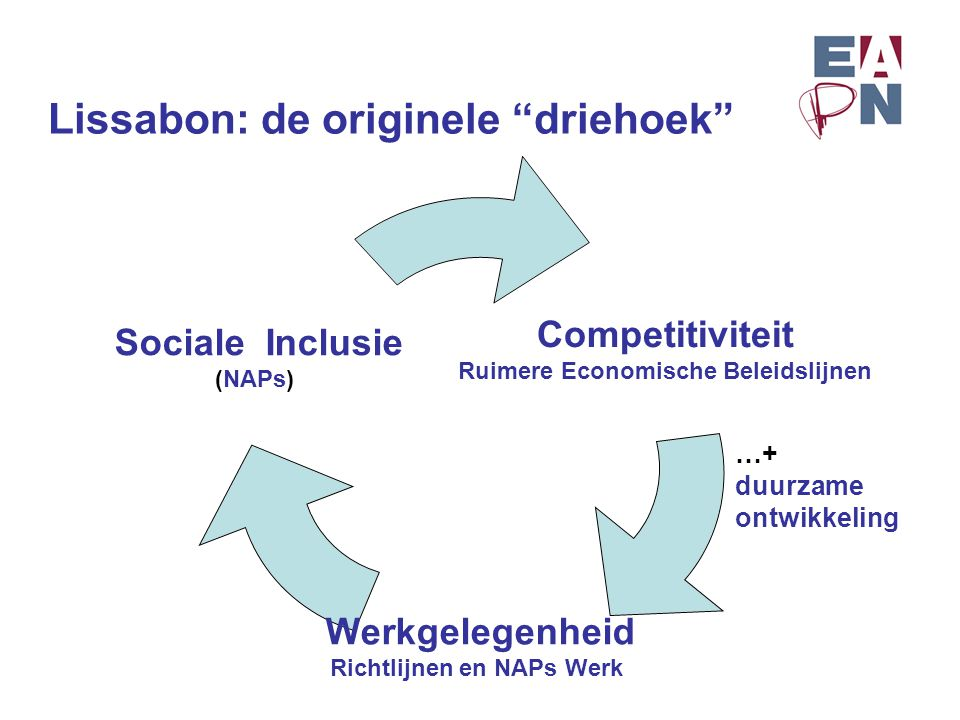 """Lissabon: de originele """"driehoek"""" Competitiviteit Ruimere Economische Beleidslijnen Werkgelegenheid Richtlijnen en NAPs Werk Sociale Inclusie (NAPs) …"""
