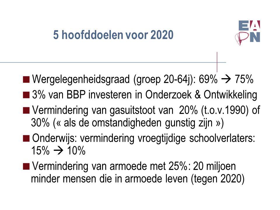 5 hoofddoelen voor 2020  Wergelegenheidsgraad (groep 20-64j): 69%  75%  3% van BBP investeren in Onderzoek & Ontwikkeling  Vermindering van gasuitstoot van 20% (t.o.v.1990) of 30% (« als de omstandigheden gunstig zijn »)  Onderwijs: vermindering vroegtijdige schoolverlaters: 15%  10%  Vermindering van armoede met 25%: 20 miljoen minder mensen die in armoede leven (tegen 2020)