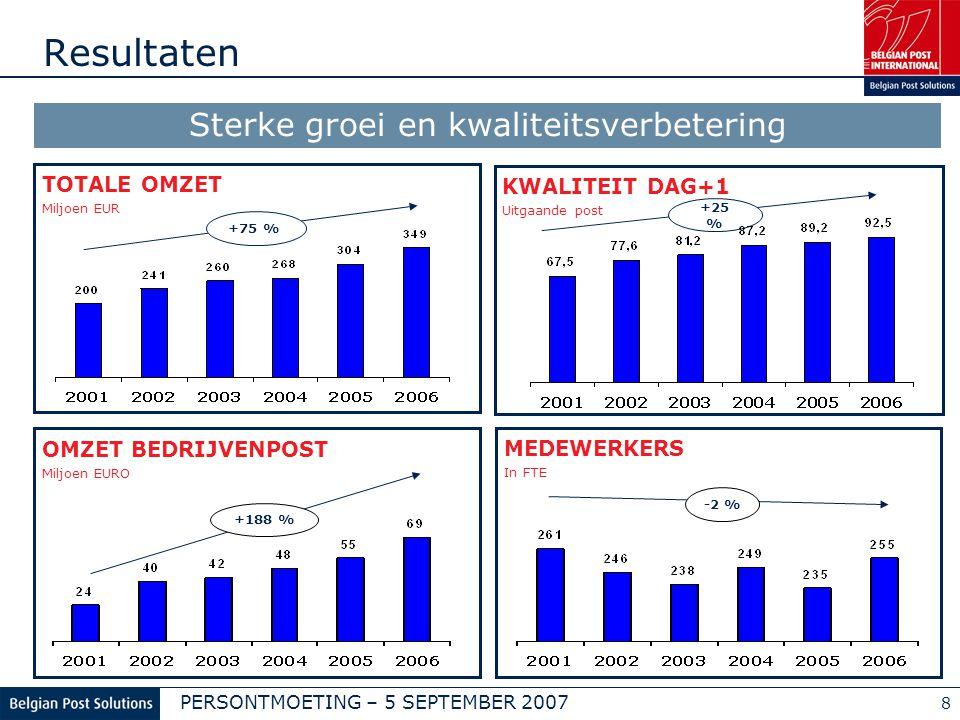 PERSONTMOETING – 5 SEPTEMBER 2007 8 Resultaten TOTALE OMZET Miljoen EUR +75 % OMZET BEDRIJVENPOST Miljoen EURO +188 % MEDEWERKERS In FTE -2 % Sterke groei en kwaliteitsverbetering KWALITEIT DAG+1 Uitgaande post +25 %