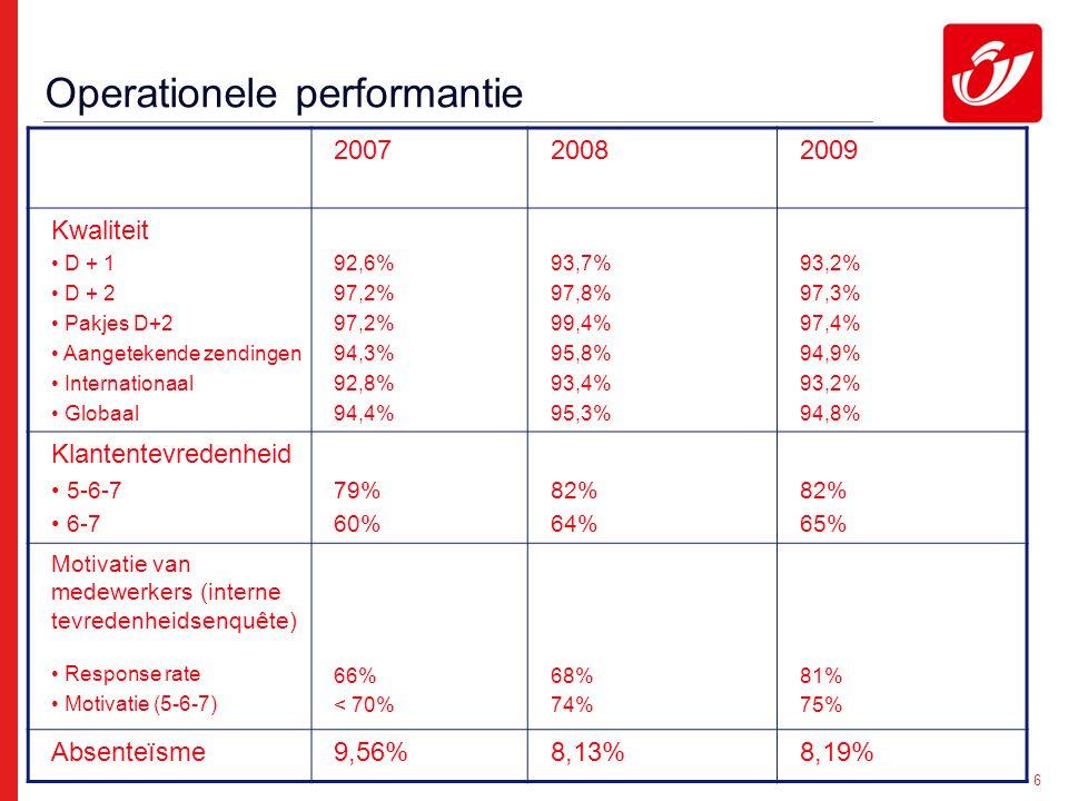 6 Operationele performantie 200720082009 Kwaliteit D + 1 D + 2 Pakjes D+2 Aangetekende zendingen Internationaal Globaal 92,6% 97,2% 94,3% 92,8% 94,4% 93,7% 97,8% 99,4% 95,8% 93,4% 95,3% 93,2% 97,3% 97,4% 94,9% 93,2% 94,8% Klantentevredenheid 5-6-7 6-7 79% 60% 82% 64% 82% 65% Motivatie van medewerkers (interne tevredenheidsenquête) Response rate Motivatie (5-6-7) 66% < 70% 68% 74% 81% 75% Absenteïsme9,56%8,13%8,19%