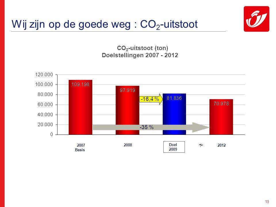 15 Wij zijn op de goede weg : CO 2 -uitstoot CO 2 -uitstoot (ton) Doelstellingen 2007 - 2012 2007 Basis 2012 Doel 2009 -16,4 % 2008 ~ -35 %