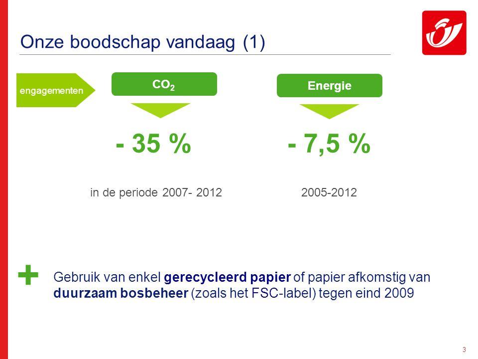 3 Onze boodschap vandaag (1) CO 2 Energie - 35 %- 7,5 % Gebruik van enkel gerecycleerd papier of papier afkomstig van duurzaam bosbeheer (zoals het FSC-label) tegen eind 2009 + in de periode 2007- 2012 2005-2012 engagementen