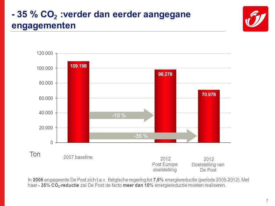 7 - 35 % CO 2 :verder dan eerder aangegane engagementen -35 % -10 % 2007 baseline 2012 Post Europe doelstelling 2012 Doelstelling van De Post Ton In 2005 engageerde De Post zich t.a.v.