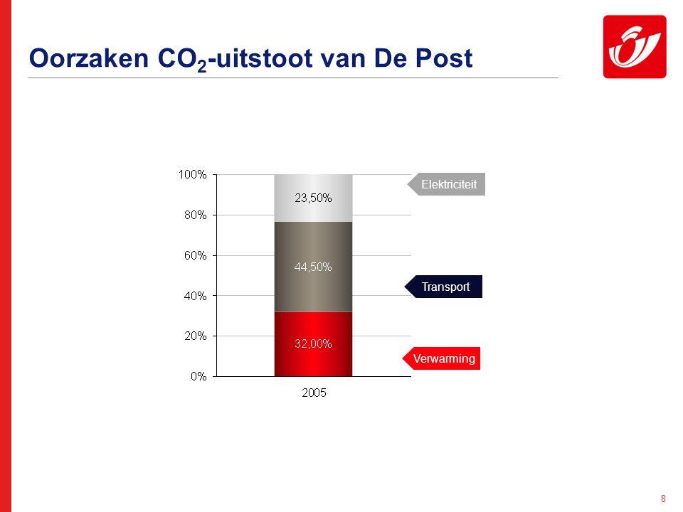 9 Hoe zullen we onze CO 2 -doelstelling tegen 2012 bereiken.