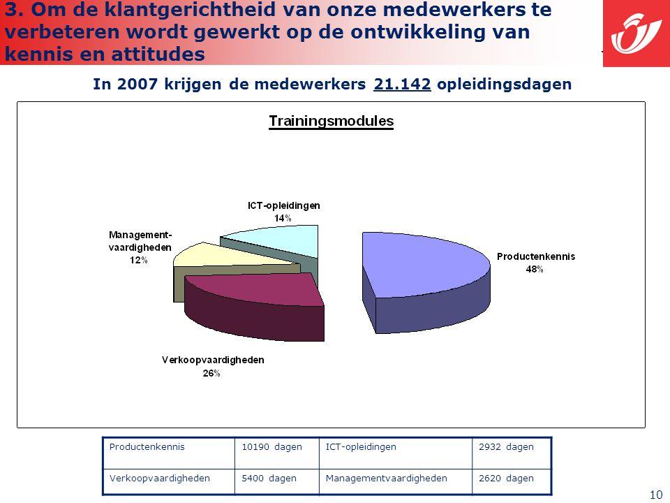 10 In 2007 krijgen de medewerkers 21.142 opleidingsdagen Productenkennis10190 dagenICT-opleidingen2932 dagen Verkoopvaardigheden5400 dagenManagementvaardigheden2620 dagen 3.