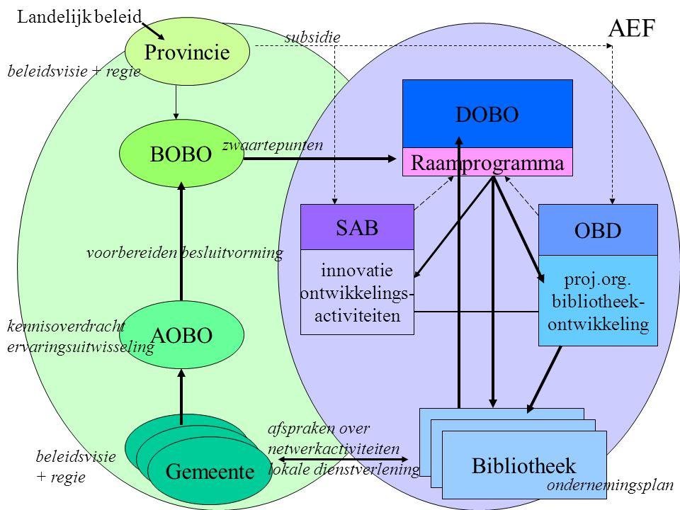 Provincie BOBO AOBO Gemeente kennisoverdracht ervaringsuitwisseling voorbereiden besluitvorming DOBO Bibliotheek OBD proj.org.