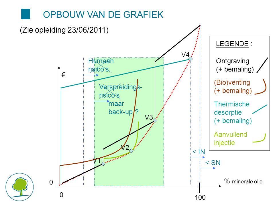 OPBOUW VAN DE GRAFIEK (Zie opleiding 23/06/2011) Verspreidings- risico's maar back-up ? 100 € % minerale olie 0000 (Bio)venting (+ bemaling) Ontgravin
