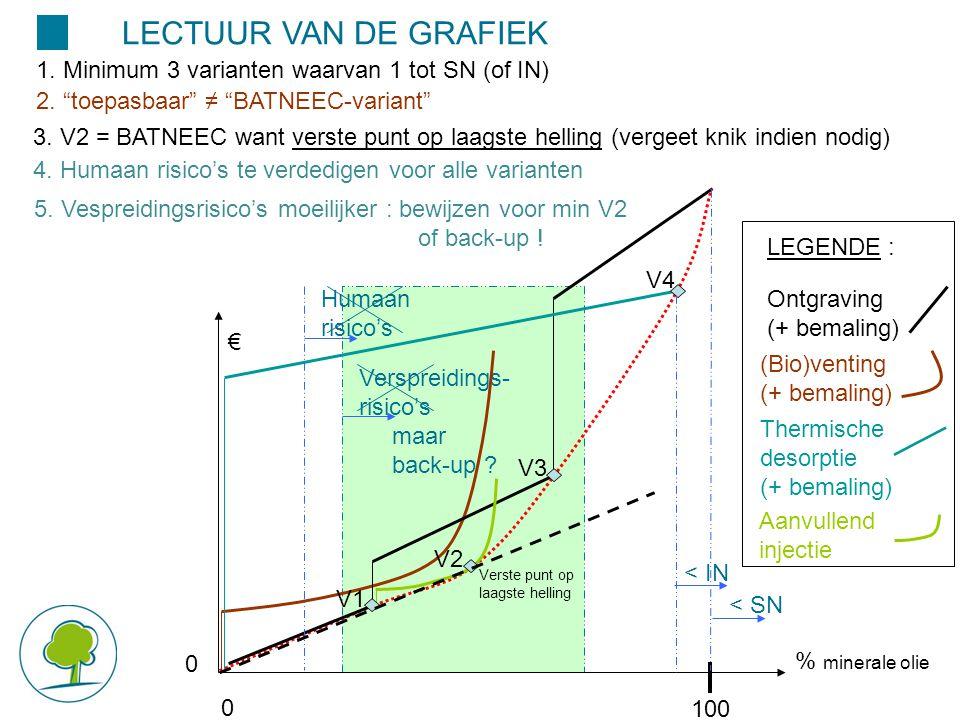 Verspreidings- risico's maar back-up ? 100 € % minerale olie 0000 (Bio)venting (+ bemaling) Ontgraving (+ bemaling) Thermische desorptie (+ bemaling)