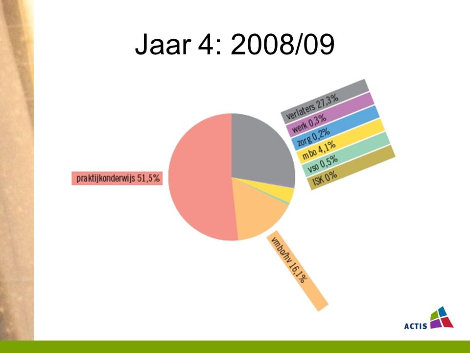Jaar 4: 2008/09