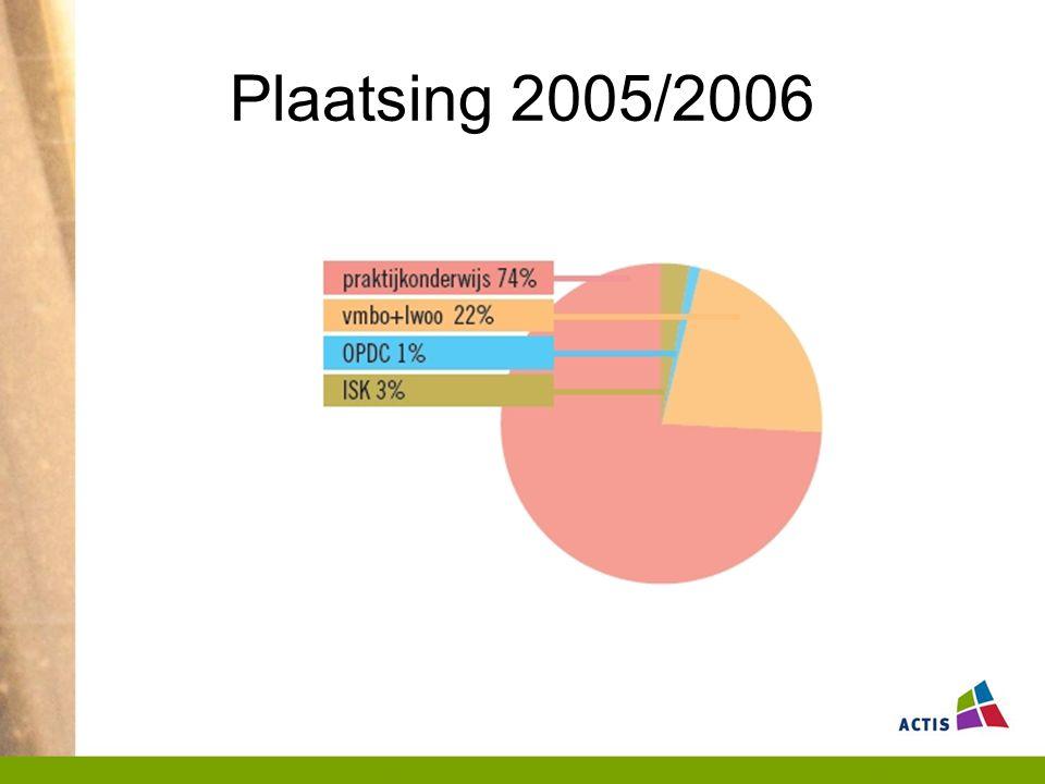 Plaatsing 2005/2006