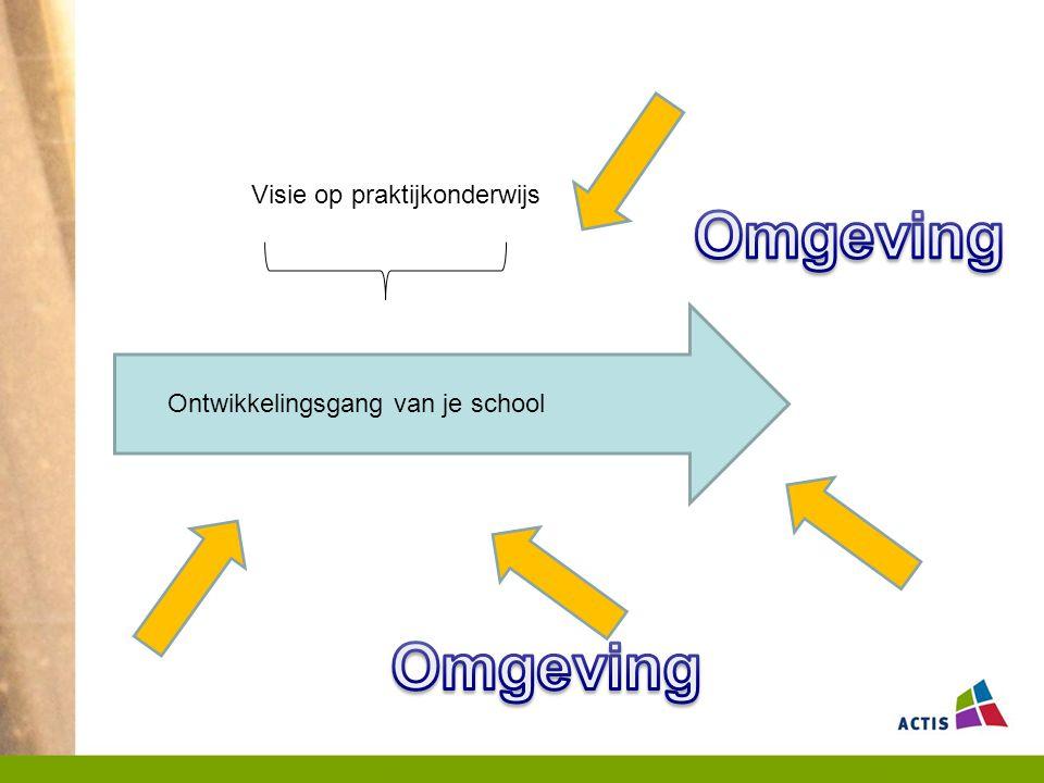 Huiswerkopdracht 3 Zijn de omgevingsontwikkelingen die je hebt benoemd (2) een bedreiging voor de realisatie van je visie op praktijkonderwijs (1).