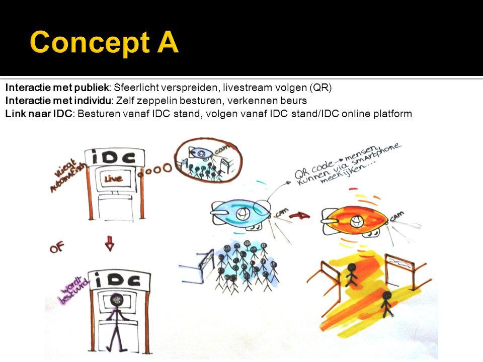 Interactie met publiek: Sfeerlicht verspreiden, livestream volgen (QR) Interactie met individu: Zelf zeppelin besturen, verkennen beurs Link naar IDC: Besturen vanaf IDC stand, volgen vanaf IDC stand/IDC online platform