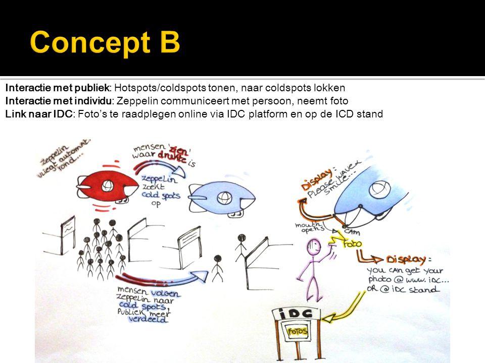 Interactie met publiek: Hotspots/coldspots tonen, naar coldspots lokken Interactie met individu: Zeppelin communiceert met persoon, neemt foto Link naar IDC: Foto's te raadplegen online via IDC platform en op de ICD stand