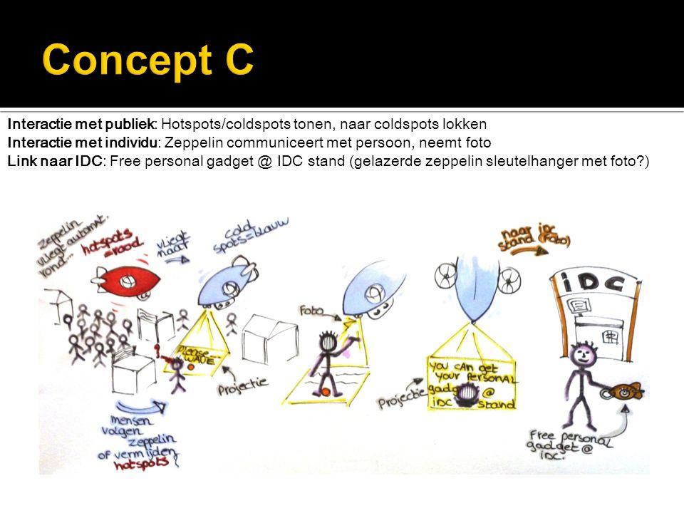 Interactie met publiek: Hotspots/coldspots tonen, naar coldspots lokken Interactie met individu: Zeppelin communiceert met persoon, neemt foto Link na