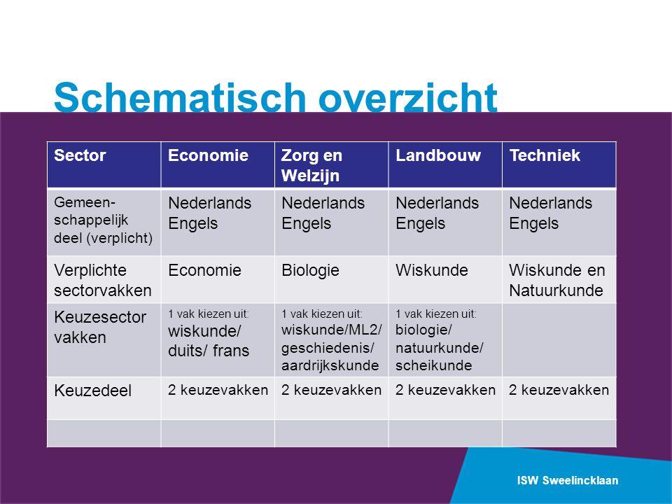 ISW Sweelincklaan Schematisch overzicht SectorEconomieZorg en Welzijn LandbouwTechniek Gemeen- schappelijk deel (verplicht) Nederlands Engels Nederlan