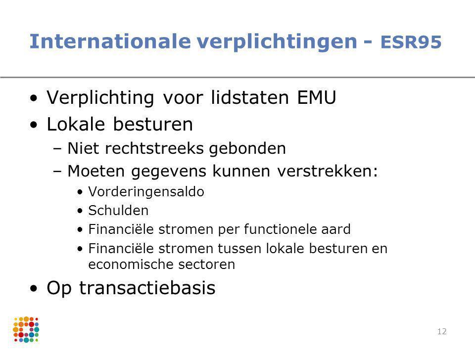 12 Internationale verplichtingen - ESR95 Verplichting voor lidstaten EMU Lokale besturen –Niet rechtstreeks gebonden –Moeten gegevens kunnen verstrekk