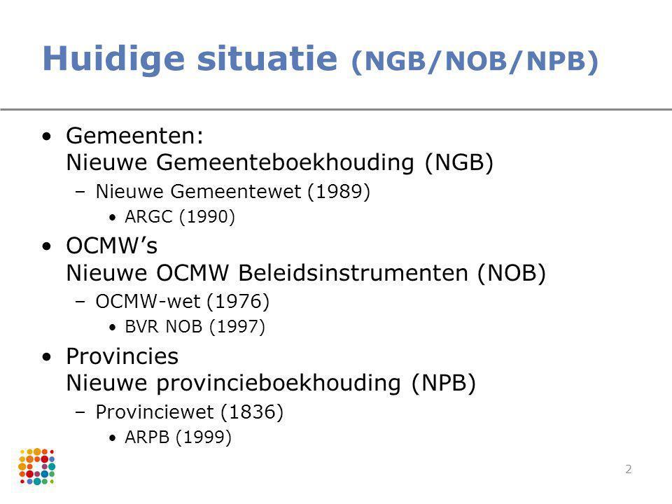 2 Huidige situatie (NGB/NOB/NPB) Gemeenten: Nieuwe Gemeenteboekhouding (NGB) –Nieuwe Gemeentewet (1989) ARGC (1990) OCMW's Nieuwe OCMW Beleidsinstrume