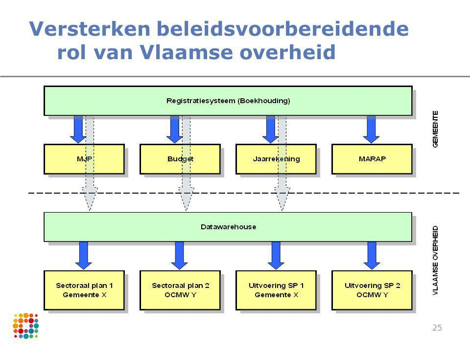 25 Versterken beleidsvoorbereidende rol van Vlaamse overheid