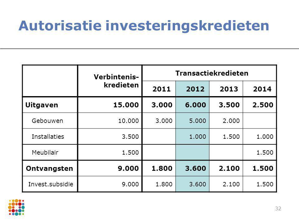 32 Autorisatie investeringskredieten Verbintenis- kredieten Transactiekredieten 2011201220132014 Uitgaven15.0003.0006.0003.5002.500 Gebouwen10.0003.00