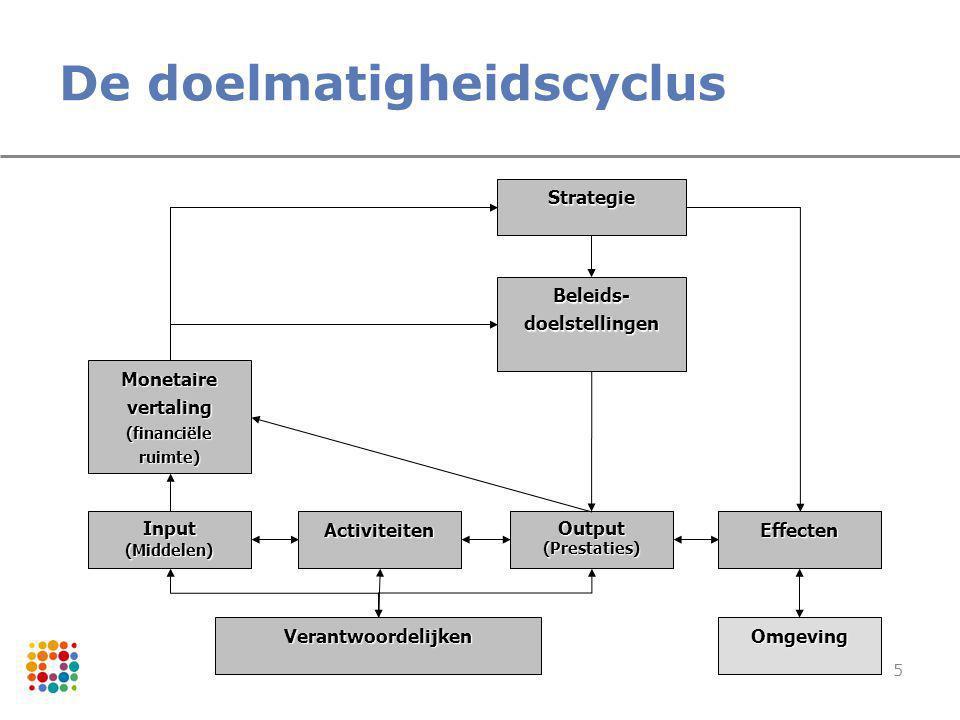 5 De doelmatigheidscyclus Monetaire vertaling (financiële ruimte) Verantwoordelijken ActiviteitenInput(Middelen) Output (Prestaties) Effecten Omgeving