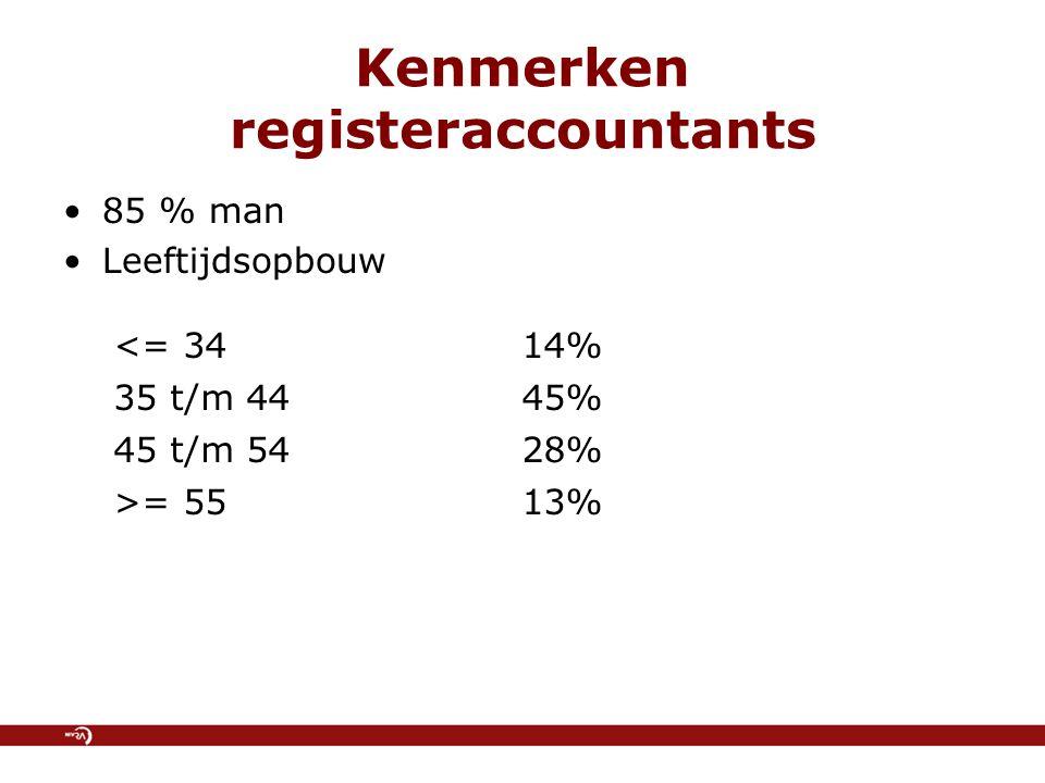 Kenmerken registeraccountants 85 % man Leeftijdsopbouw <= 3414% 35 t/m 4445% 45 t/m 5428% >= 5513%