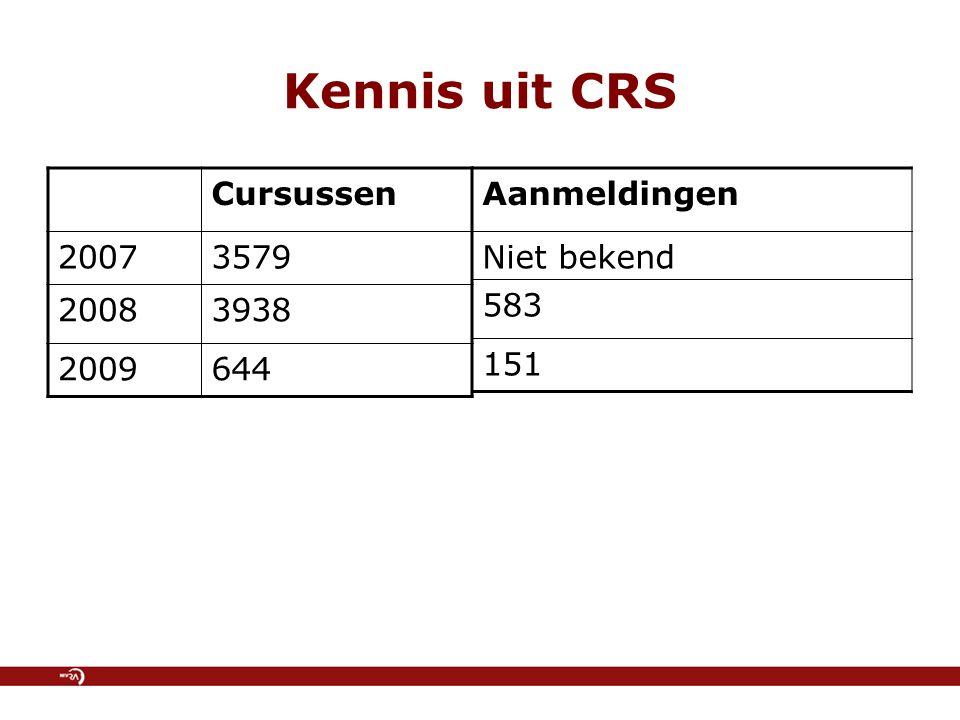 Kennis uit CRS Cursussen 20073579 20083938 2009644 Aanmeldingen Niet bekend 583 151