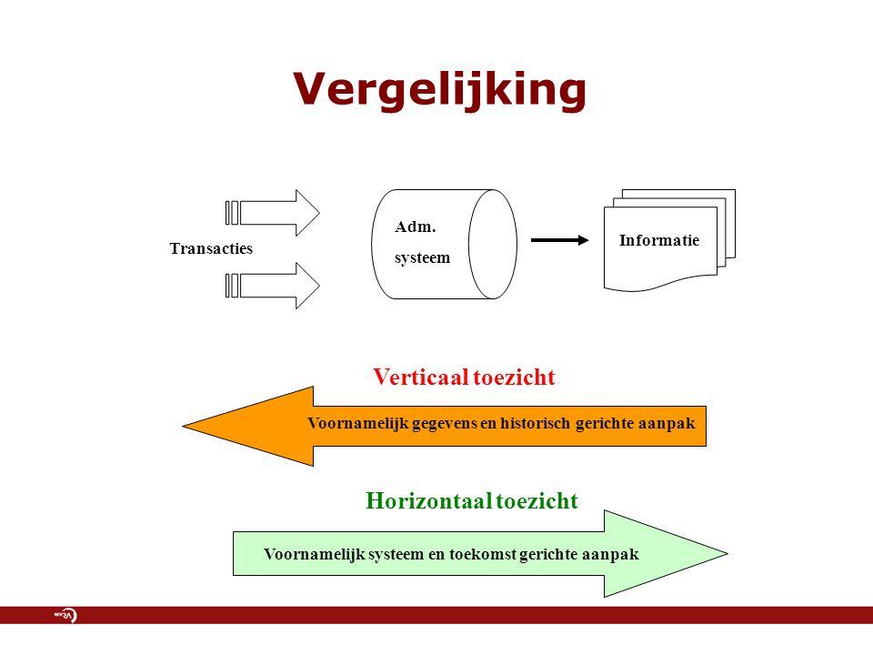 Vergelijking Informatie Adm. systeem Transacties Voornamelijk gegevens en historisch gerichte aanpak Voornamelijk systeem en toekomst gerichte aanpak