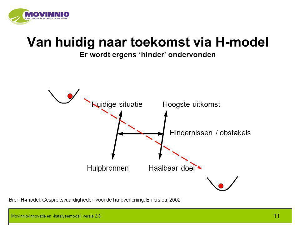 Movinnio-innovatie en -katalysemodel, versie 2.6 11 Van huidig naar toekomst via H-model Er wordt ergens 'hinder' ondervonden Huidige situatie Hulpbronnen Hindernissen / obstakels Hoogste uitkomst Haalbaar doel Bron H-model: Gespreksvaardigheden voor de hulpverlening, Ehlers.ea, 2002