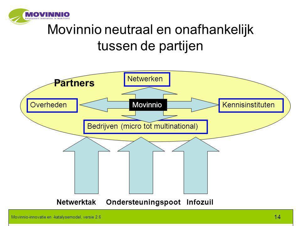 Movinnio-innovatie en -katalysemodel, versie 2.6 14 Movinnio neutraal en onafhankelijk tussen de partijen OverhedenKennisinstituten Netwerken Bedrijven (micro tot multinational) InfozuilOndersteuningspootNetwerktak Movinnio Partners