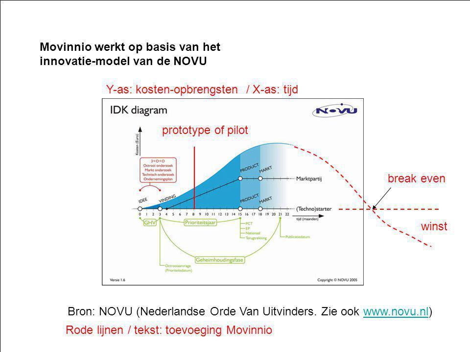 3 Movinnio werkt op basis van het innovatie-model van de NOVU Bron: NOVU (Nederlandse Orde Van Uitvinders.