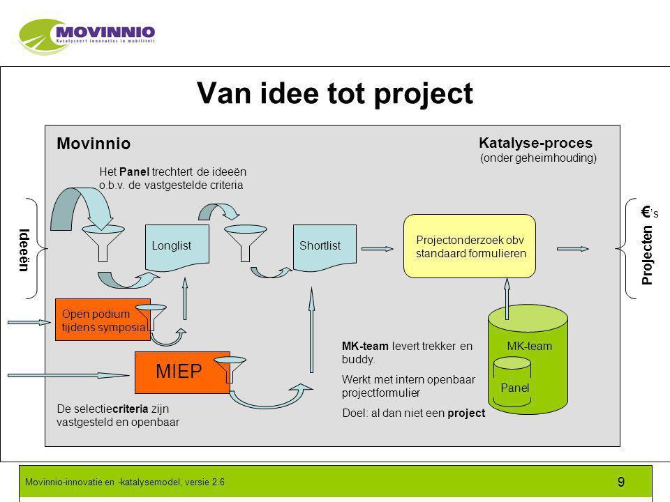 Movinnio-innovatie en -katalysemodel, versie 2.6 9 Het Panel trechtert de ideeën o.b.v.