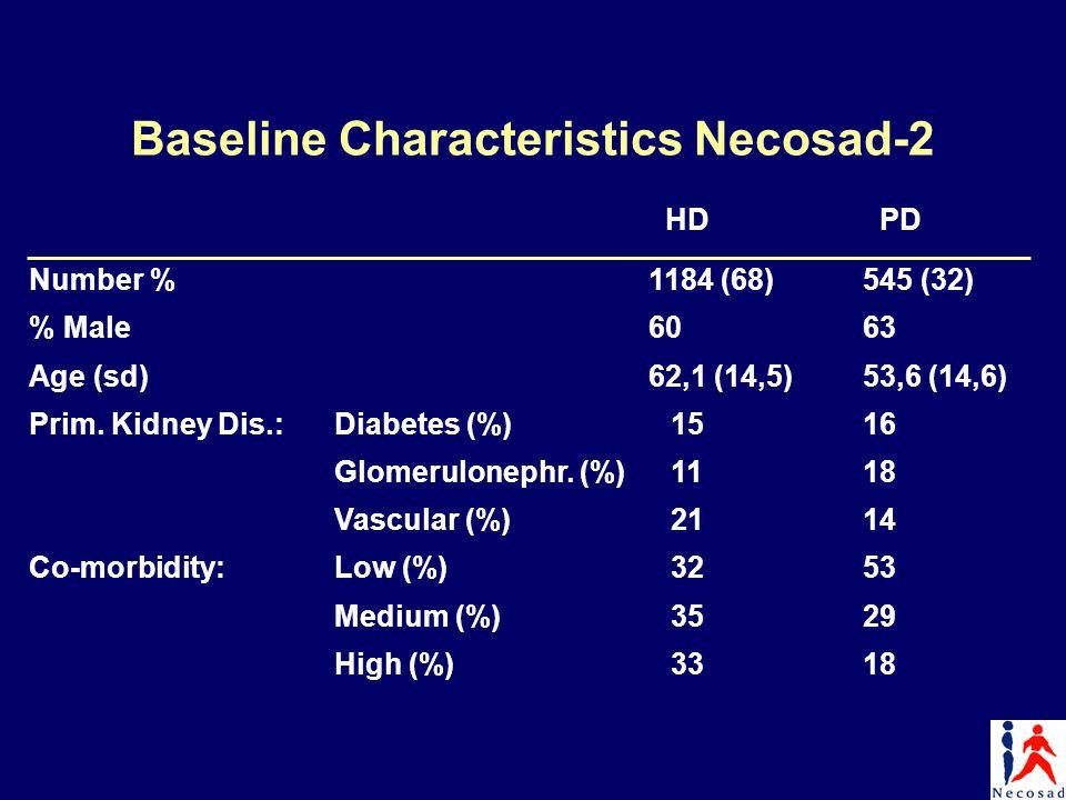 Baseline Characteristics Necosad-2 HD PD Number %1184 (68)545 (32) % Male6063 Age (sd)62,1 (14,5)53,6 (14,6) Prim. Kidney Dis.:Diabetes (%)1516 Glomer