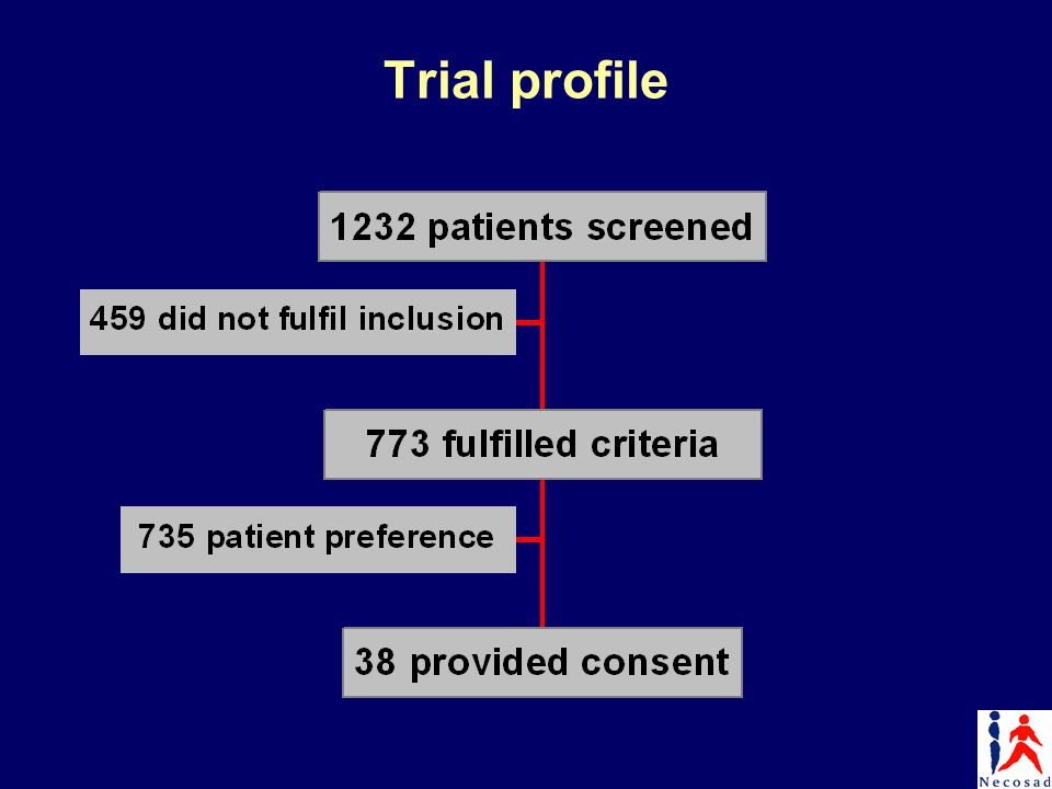Trial profile
