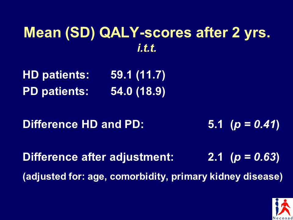 Mean (SD) QALY-scores after 2 yrs. i.t.t. HD patients:59.1 (11.7) PD patients:54.0 (18.9) Difference HD and PD: 5.1 (p = 0.41) Difference after adjust