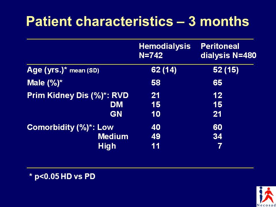 Patient characteristics – 3 months * p<0.05 HD vs PD
