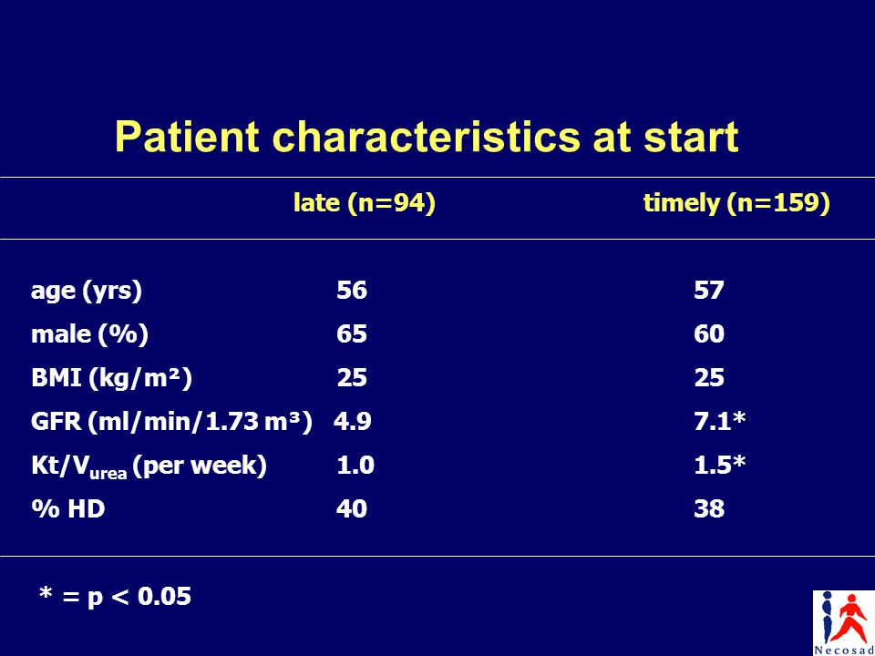 Patient characteristics at start late (n=94)timely (n=159) age (yrs) 56 57 male (%) 65 60 BMI (kg/m²) 25 25 GFR (ml/min/1.73 m³) 4.9 7.1* Kt/V urea (per week) 1.0 1.5* % HD 40 38 * = p < 0.05
