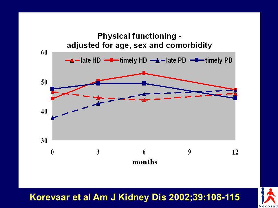 Korevaar et al Am J Kidney Dis 2002;39:108-115