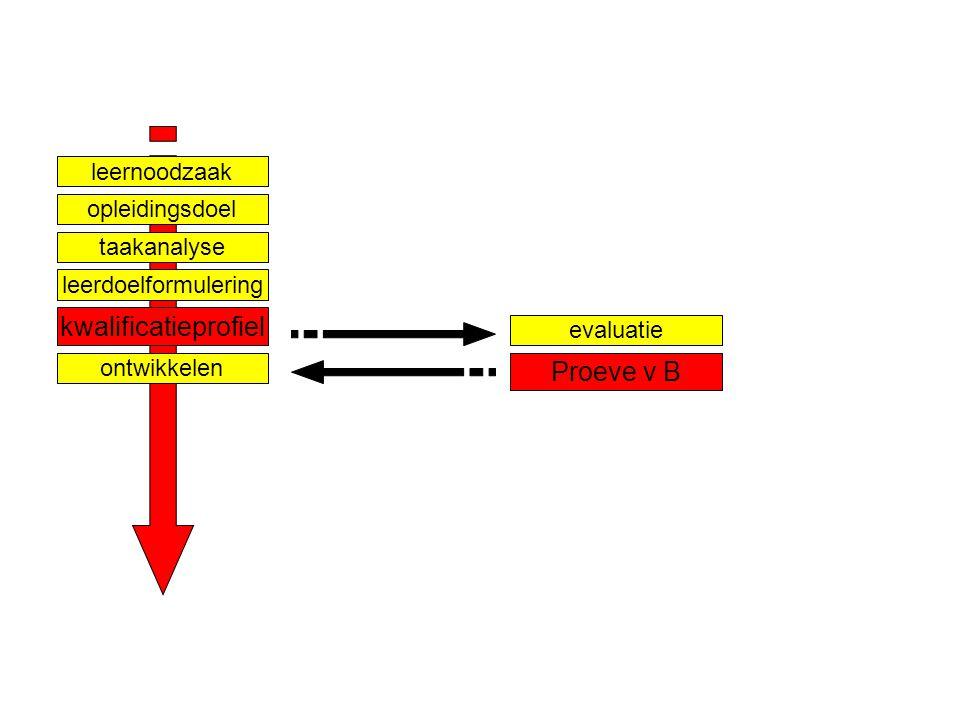Ontwerpen van leerarrangementen niveau 3 - Competentiegericht ontwerpen & ontwikkelen & assessen - Paul Jacobs nov 2007 Dia 12 taakanalyse leernoodzaak opleidingsdoel leerdoelformulering kwalificatieprofiel ontwikkelen evaluatie Proeve v B