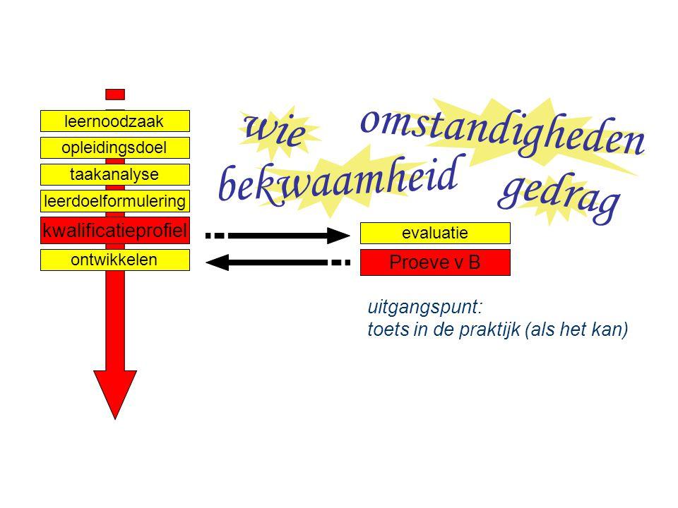 Ontwerpen van leerarrangementen niveau 3 - Competentiegericht ontwerpen & ontwikkelen & assessen - Paul Jacobs nov 2007 Dia 14 taakanalyse leernoodzaa