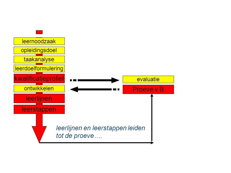 Ontwerpen van leerarrangementen niveau 3 - Competentiegericht ontwerpen & ontwikkelen & assessen - Paul Jacobs nov 2007 Dia 15 taakanalyse leernoodzaa