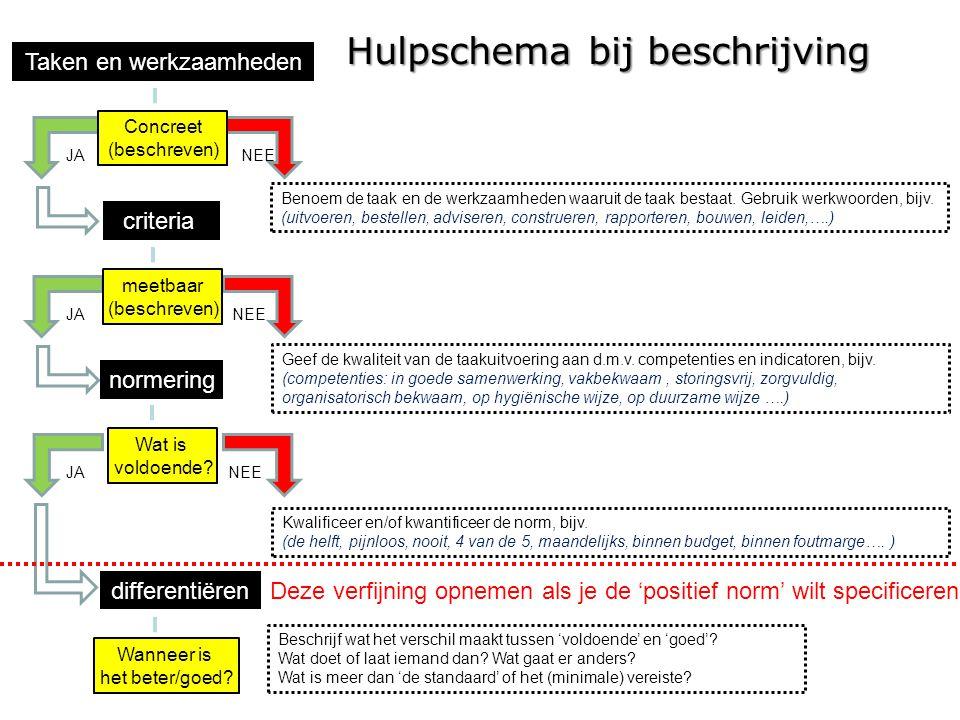 Hulpschema bij beschrijving Taken en werkzaamheden criteria JA NEE Concreet (beschreven) JA NEE meetbaar (beschreven) Benoem de taak en de werkzaamheden waaruit de taak bestaat.