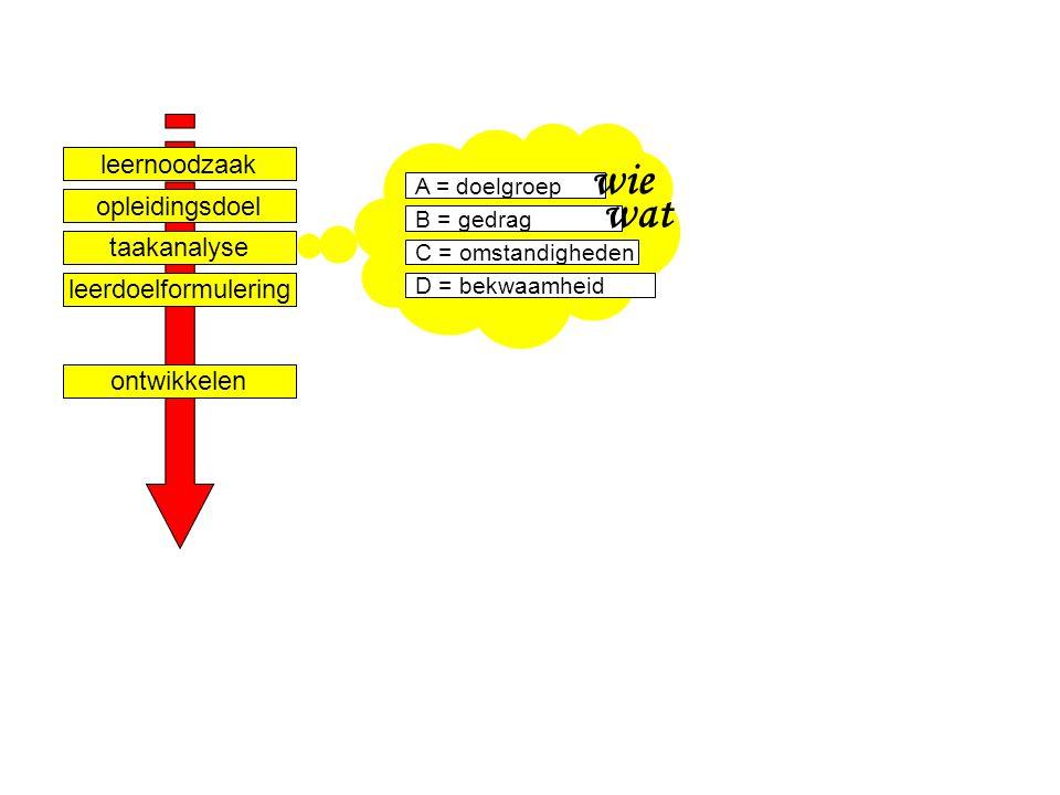 Ontwerpen van leerarrangementen niveau 3 - Competentiegericht ontwerpen & ontwikkelen & assessen - Paul Jacobs nov 2007 Dia 8 A = doelgroep B = gedrag C = omstandigheden D = bekwaamheid wie wat taakanalyse leernoodzaak opleidingsdoel leerdoelformulering ontwikkelen