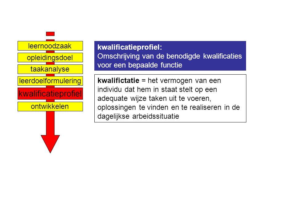 Ontwerpen van leerarrangementen niveau 3 - Competentiegericht ontwerpen & ontwikkelen & assessen - Paul Jacobs nov 2007 Dia 9 taakanalyse leernoodzaak