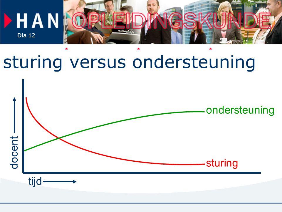 Dia 12 sturing versus ondersteuning tijd docent sturing ondersteuning