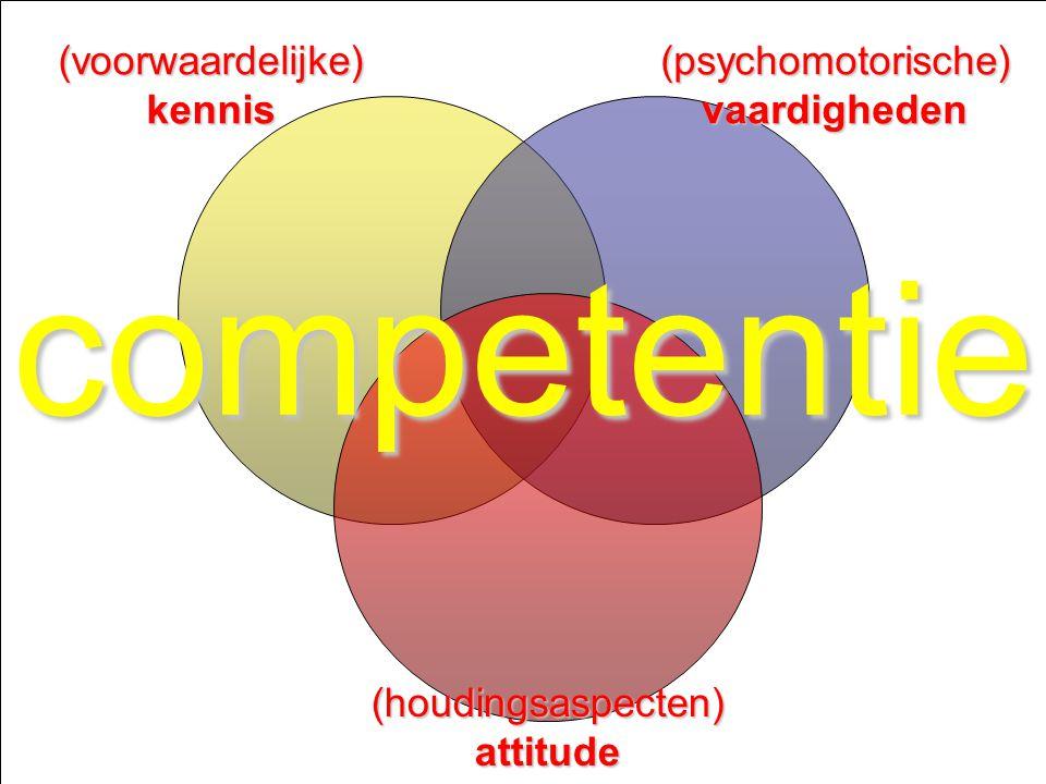 Ontwerpen van leerarrangementen niveau 3 - Competentiegericht ontwerpen & ontwikkelen & assessen - Paul Jacobs juni 2008 Dia 2 (voorwaardelijke) kennis (psychomotorische)vaardigheden (houdingsaspecten) attitude competentie