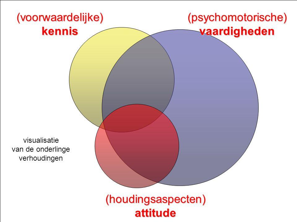 Ontwerpen van leerarrangementen niveau 3 - Competentiegericht ontwerpen & ontwikkelen & assessen - Paul Jacobs juni 2008 Dia 3 (voorwaardelijke) kennis (psychomotorische)vaardigheden (houdingsaspecten) attitude visualisatie van de onderlinge verhoudingen